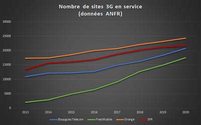 Arcep ANFR 7 ans mises en service sites 3G