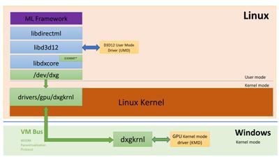 Windows 10 WSL2 Linux GPU