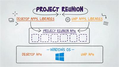 Project Reunion UWP Win32