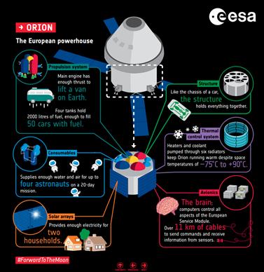 ESA Orion Artemis SLS