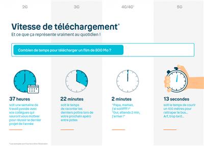 5G Argumentaire Bouygues Télécom
