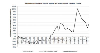 Cours Dedalus France Cac 40