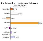 Publicités croissance recettes 2006 2007