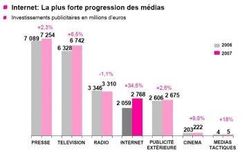 Publicités investissements 2006 2007