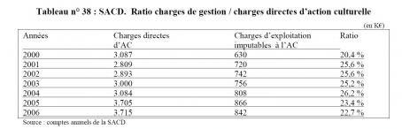 frais de gestion copie privée SPRD