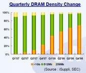 Samsung DRAM 256 512 1024Mo
