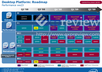 Intel roadmap bloomfield