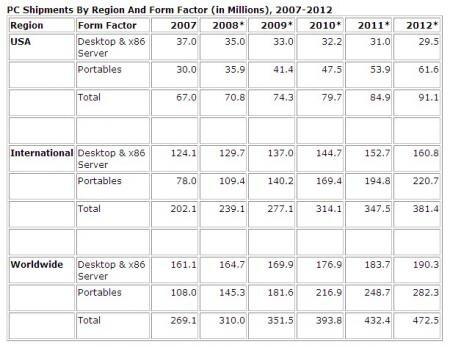 IDC ventes PC 2007 2012
