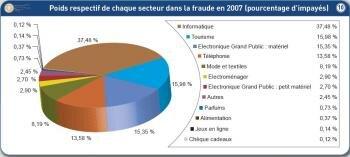 Fia-Net fraudes secteurs 2007