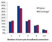 France abonnements utilisateurs Europe