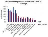 France services desinterets Europe