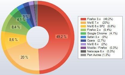 Chrome PC INpact Xiti