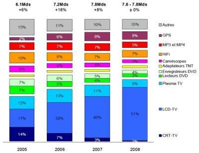 GfK 2005-2008 Electronique Grand Public