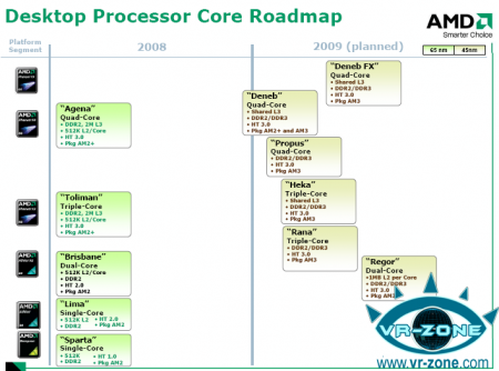 AMD Phenom Deneb 2009 roadmap