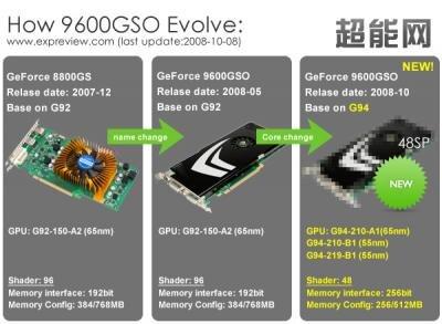 9600gso g94