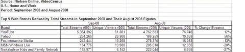 Nielsen videos YouTube Yahoo