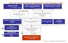 taux piratage industrie Equancy rapport étude