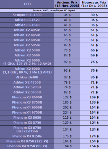 AMD baisse prix