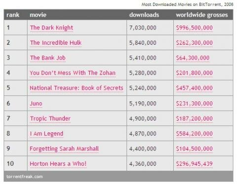 TorrentFreak top 10 films 2008
