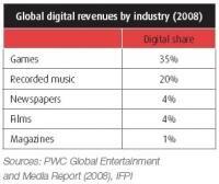 IFPI part numerique 2008 jeux musique presse