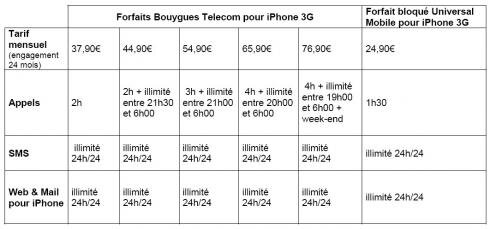 Forfaits Bouygues Telecom iPhone 3G