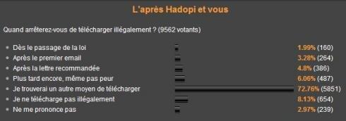 Sondage PC INpact telechargement 18 mars 2009