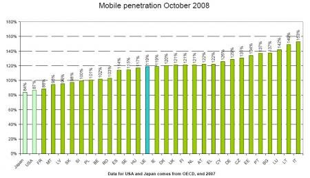 Europe taux penetration telephone mobile