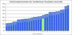 Europe haut debit taux de penetration
