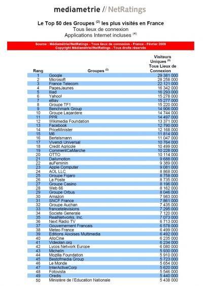 Mediametrie Groupe Top 50 février 2009
