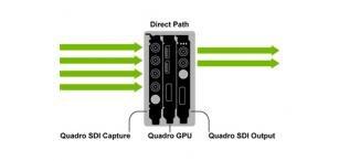nvidia quadro video pipeline