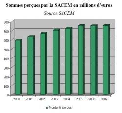 SACEM collecte 2000-2007