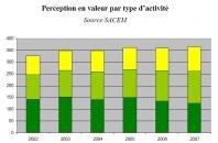 SACEM activités 2002-2007
