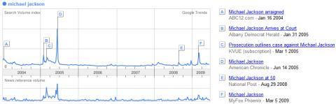michael jackson google trends