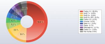 stats navigateur pci juin 2009