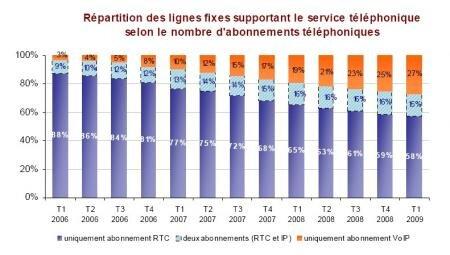 Repartition fixe rtc haut débit