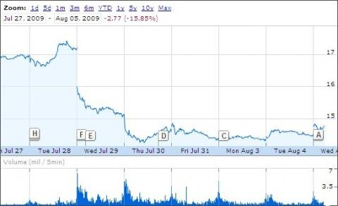 Yahoo action juillet août 2009