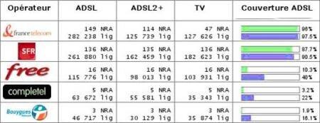 ADSL La Manche