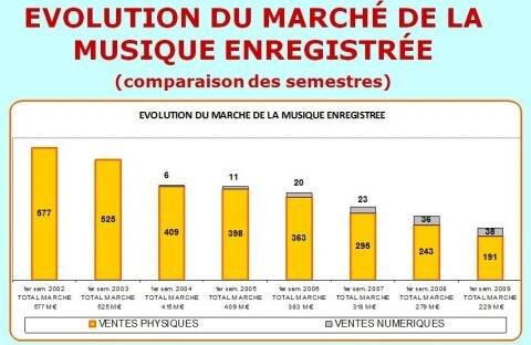 SNEP Musique France S1 2002-2009