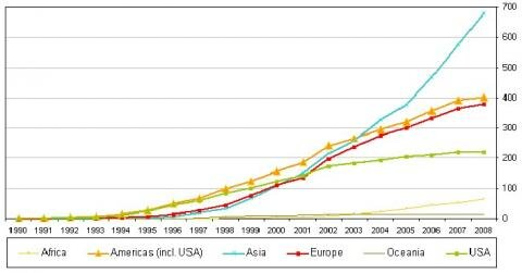 Internautes 1990 2008 Monde