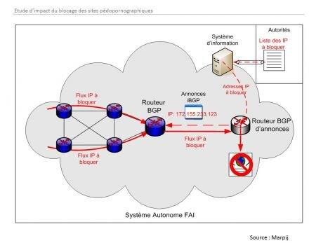 Filtrage blocage BGP