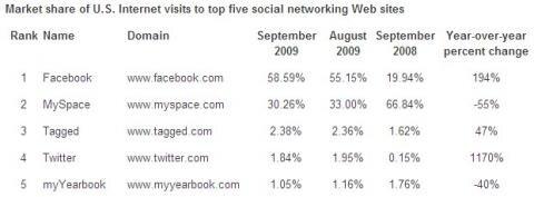 Facebook MySpace Twitter USA Septembre 2009