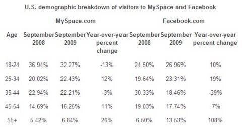 Facebook MySpace USA Catégorie d'age