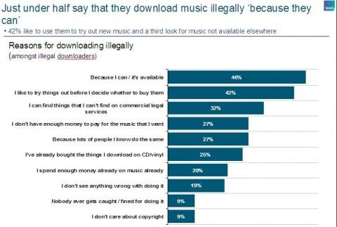 Demos telechargement musique illégal raisons