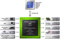 NVIDIA ION block diagram