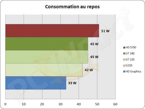 Consommation Westmere i5 661 HD Graphics