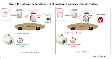 filtrage blocage DPI