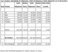 ventes ordinateurs 2009 monde