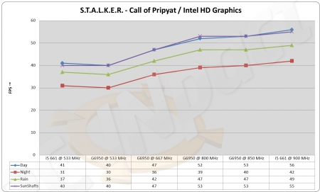 Intel HD Graphics Benchmark