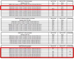Intel tarifs
