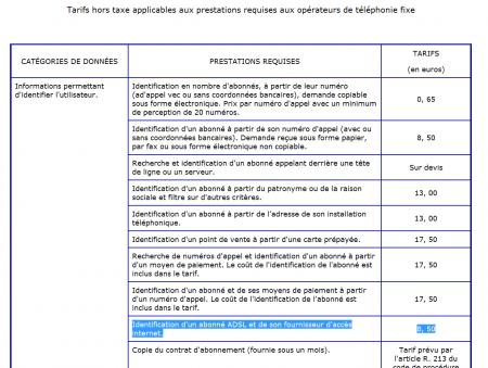tarif identification adresse IP HADOPI
